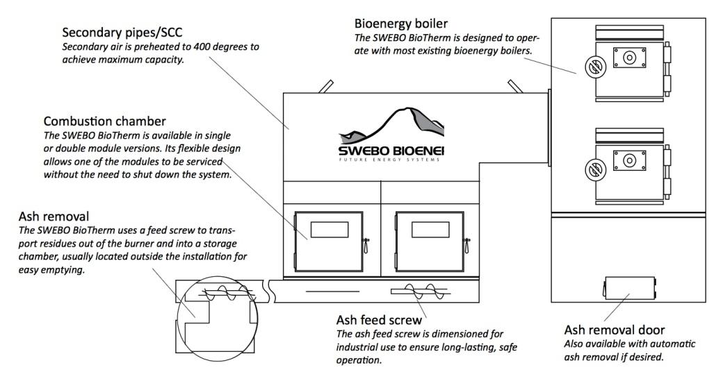 schematics swebo biotherm.